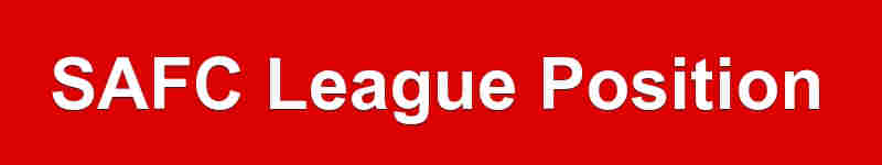 League position for the Black Cats - Sunderland AFC league table - SAFC plight