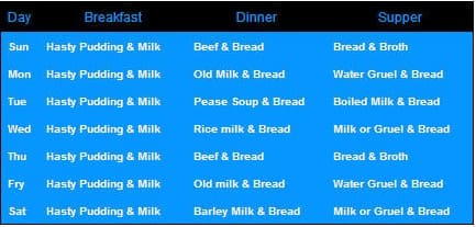 Sunderland Workhouse Menu 1796 - diet for Wearside workhouses